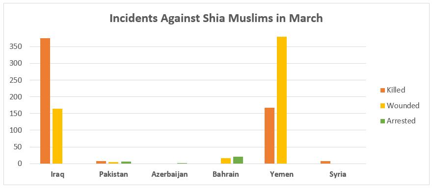Incident agaisnt shia muslims