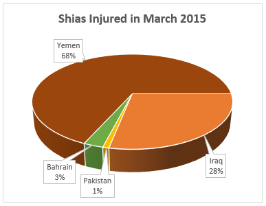 Shia Injured_march3D