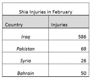 ShiaRightsWatch.org_February_7