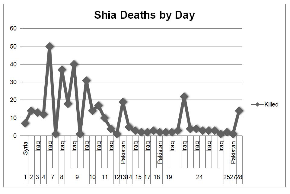 ShiaRightsWatch.org_February_9