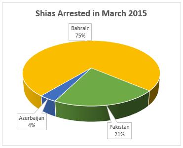 Shia_Arrest_March2015_3D