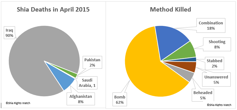 shia rights watch_Method of killed_2015