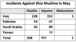 Incident_Against_Shia_Muslim