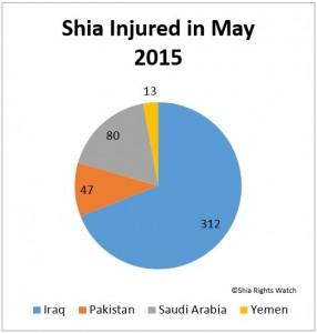 Shia_Rights_Watch_Shia_Injured_2