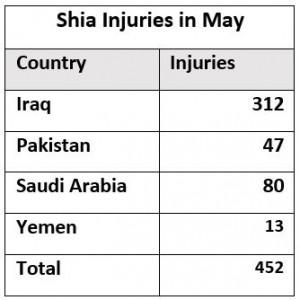 Shia_Rights_Watch_Shia_Injured_3