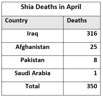 shia rights watch_Method of killed_2015T