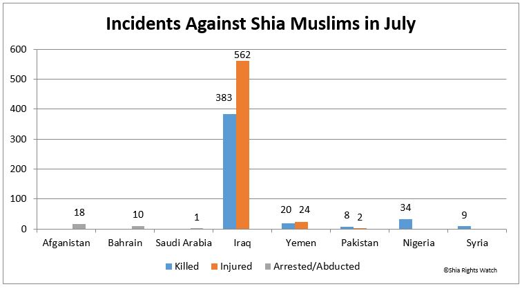 Shia Rights Wacth Incidents against Shia Muslim in July-1
