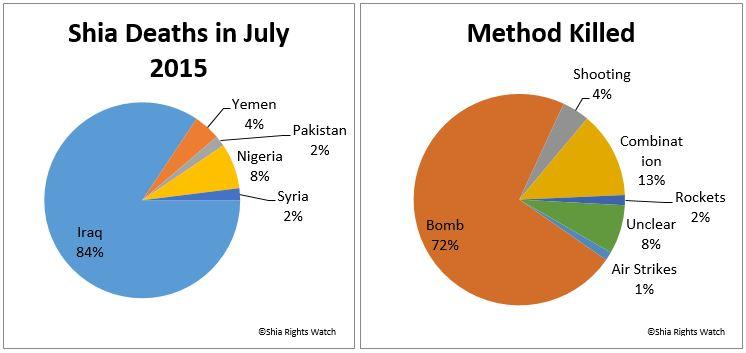 Shia Rights Watch_Shia Death in July