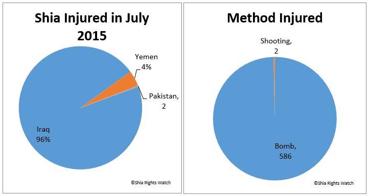 Shia Rights Watch_Shia Injured in July