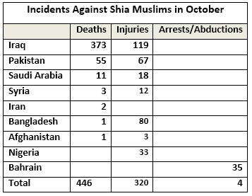 Shia Rights Watch_October 1