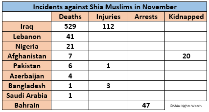 Shia Rights Watch_November2015