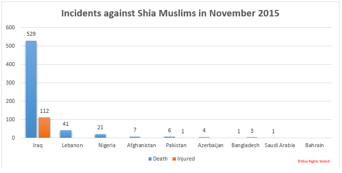 Shia Rights Watch_November2015_1