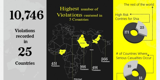 Infographic_Shia Rights Watch_2015Report