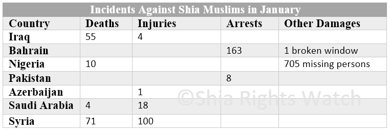 Shia Rights Watch Chart 1