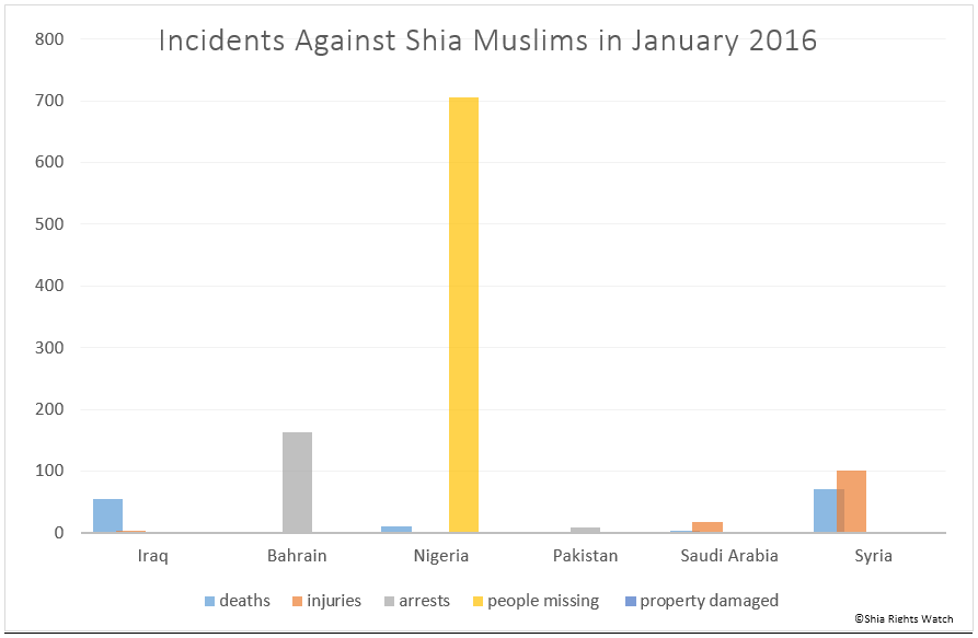 Shia Rights Watch Chart 2
