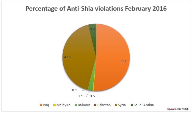Shia Rights Watch_February_1