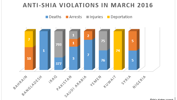 Shia Rights Watch_March 2016_G1