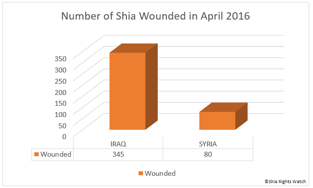 Shia Rights Watch_Wounded in April 2016