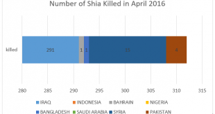 Shia Rights Watch_killed in April 2016