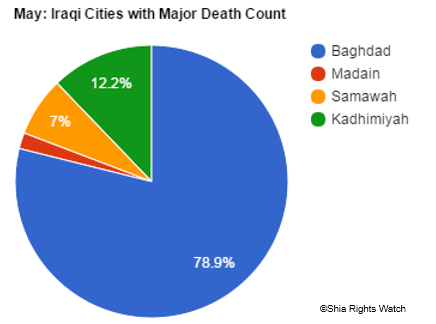 Shia Rights Watch_Cities with Major death_May.2016