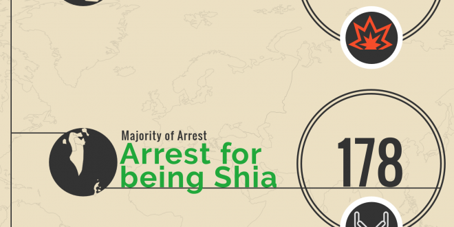 Shia Rights Watch_Incidents of Anti-Shi'ism in July 2016