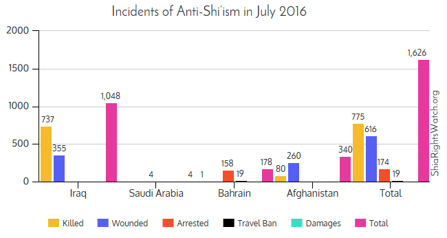 Shia Rights Watch_July Antishiism