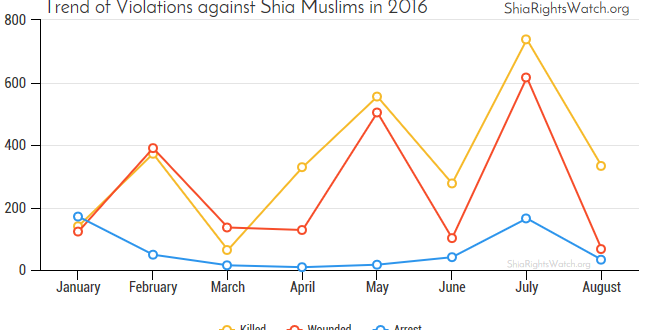 Shia Rights Watch_Trend of Violations against Shia Muslims in 2016