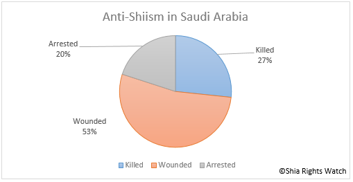 Shia Rights Watch_AntiShiism