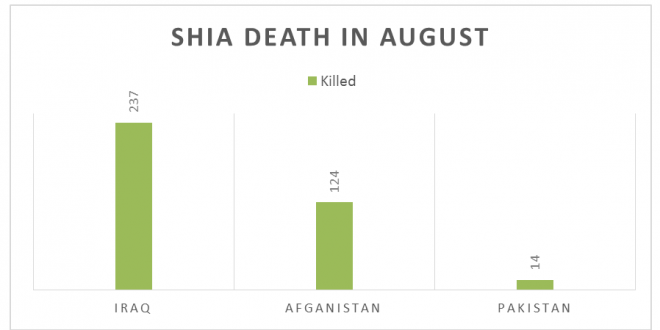 Incidents of Anti-Shiism in August, 2017 - Shia Rights Watch