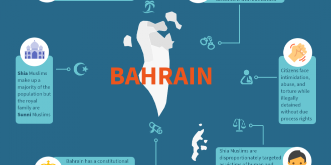 Shia Rights Watch_Fact about Bahrain